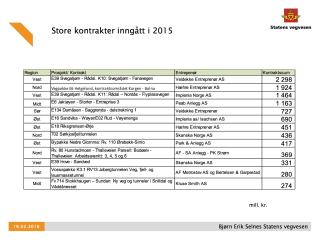 De største kontraktene Statens vegvesen har inngått i 2015.