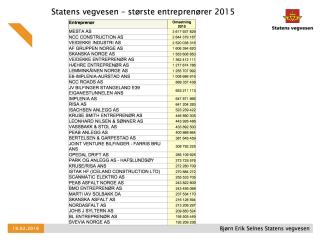 De største entreprenørene for Statens vegvesen i 2015.